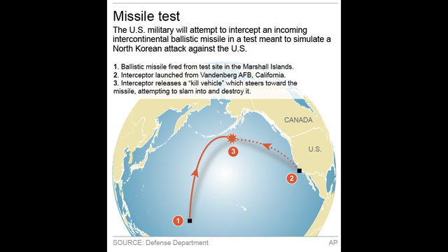 Image result for map missile defense test n pacific