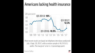 Survey: US uninsured up 3.5M this year; expected to rise