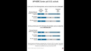 AP-NORC Poll: Worries about the country, hopes for economy