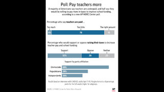 AP-NORC Poll: Amid strikes, Americans back teacher raises