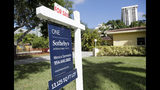 In this Friday, July 19, 2019 photo, a for sale sign is posted in front of a home in Miami. On Tuesday, July 23, the National Association of Realtors reports on sales of existing homes in June. (AP Photo/Lynne Sladky)