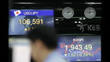 Screens showing the Korea Composite Stock Price Index (KOSPI) and the foreign exchange rates are seen at the foreign exchange dealing room in Seoul, South Korea, Friday, Aug. 23, 2019. Asian stock markets were mixed on Friday after Wall Street declined ahead of a closely watched speech by the U.S. Federal Reserve chairman. (AP Photo/Lee Jin-man)