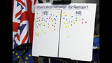 A board inviting conference attendees to place a sticker, as a non binding 'straw poll', to show their preference on Labour Party decision to campaign for Britain's Brexit split from Europe, or to campaign for Remain in Europe, outside during the Labour Party Conference at the Brighton Centre in Brighton, England, Monday, Sept. 23, 2019. (AP Photo/Kirsty Wigglesworth)
