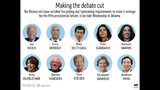 Democratic presidential candidates chosen to participate in fifth debate;